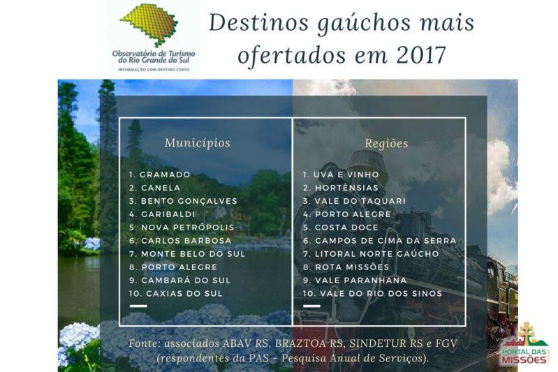 Destinos Turísticos Gaúchos Ofertados pelas Principais Operadoras de ... 1afadcf7b493f